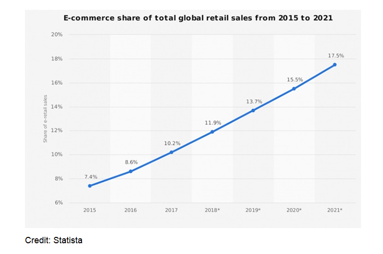 2 Statistic Ecommerce Share