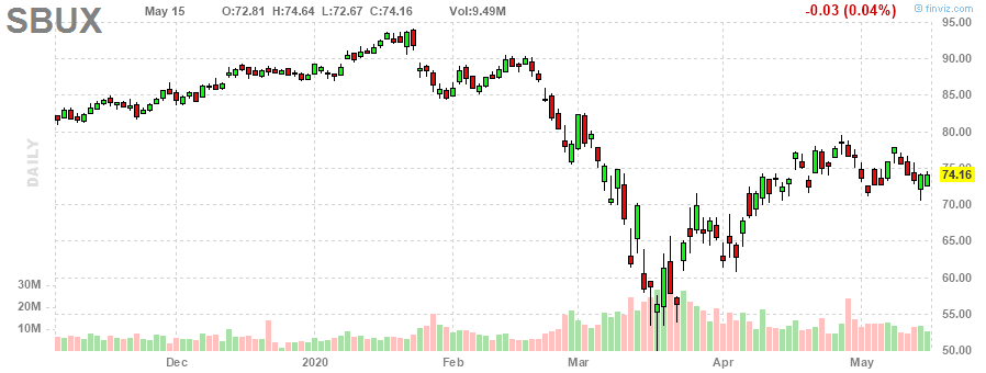 Starbucks Corporation [SBUX] Holding Strong: What's pushing it?