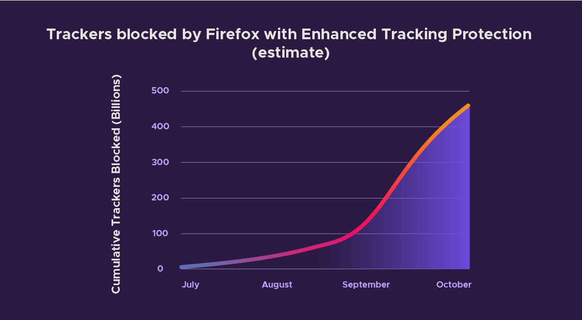 Tracker graph Fx Trackers blocked US final1 1