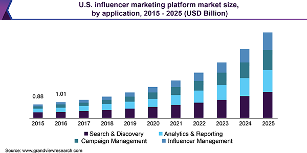Influencer Marketing Platform Market Size USD 23.52 Billion By 2025 | The Market is Anticipated to Expand at a CAGR of 26.8% from 2019 to 2025 | Grand View Research, Inc.